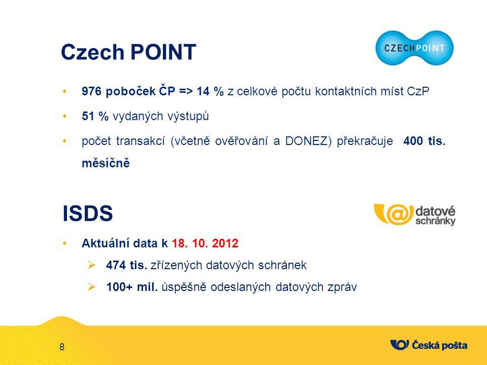 Czech POINT 976 poboček ČP => 14 % z celkové počtu kontaktních míst CzP. 51 % vydaných výstupů.