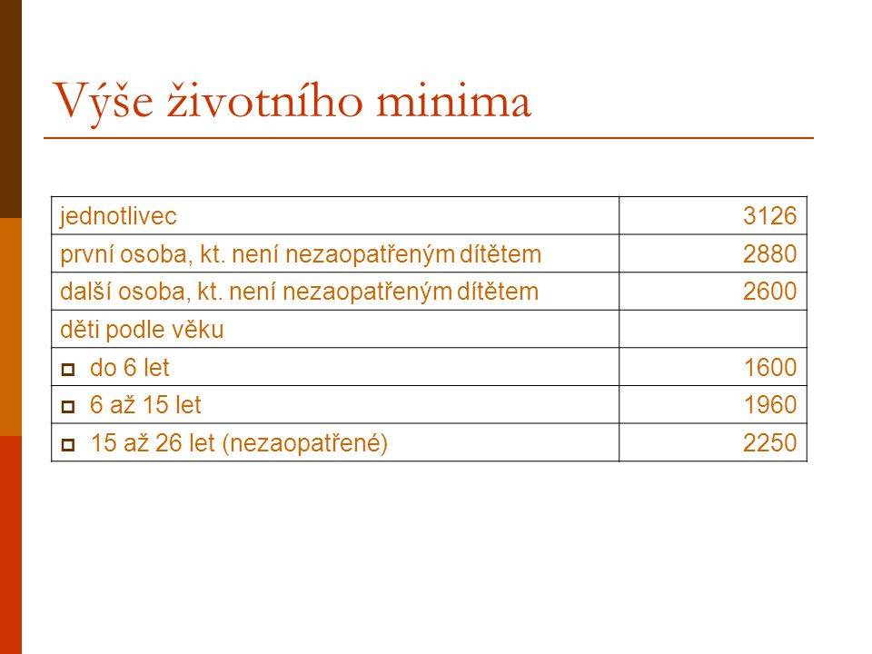 Výše životního minima jednotlivec 3126