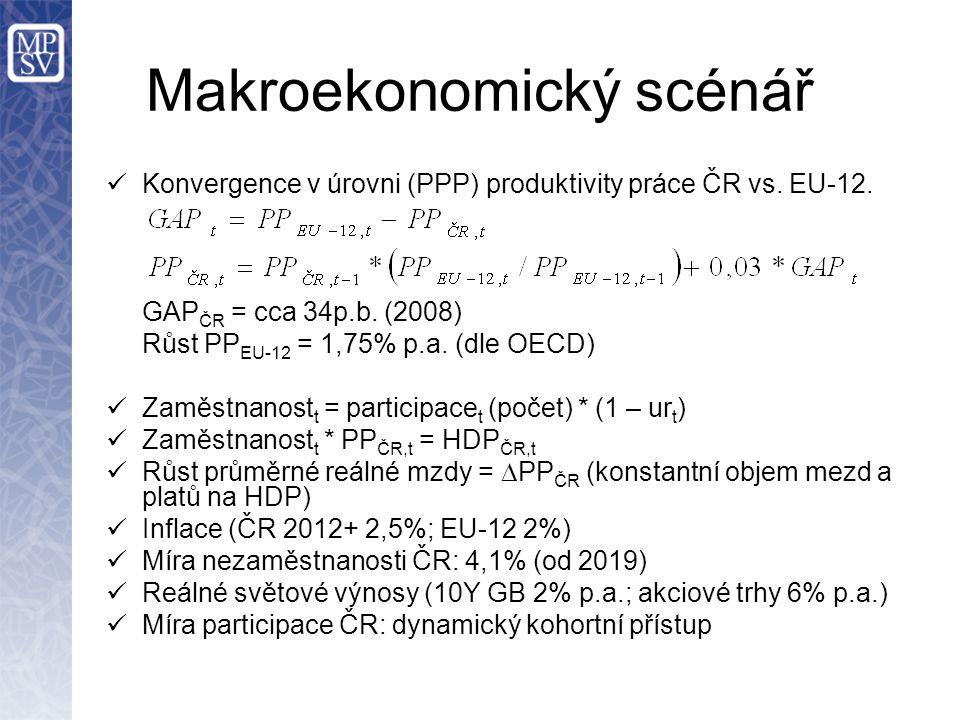 Makroekonomický scénář