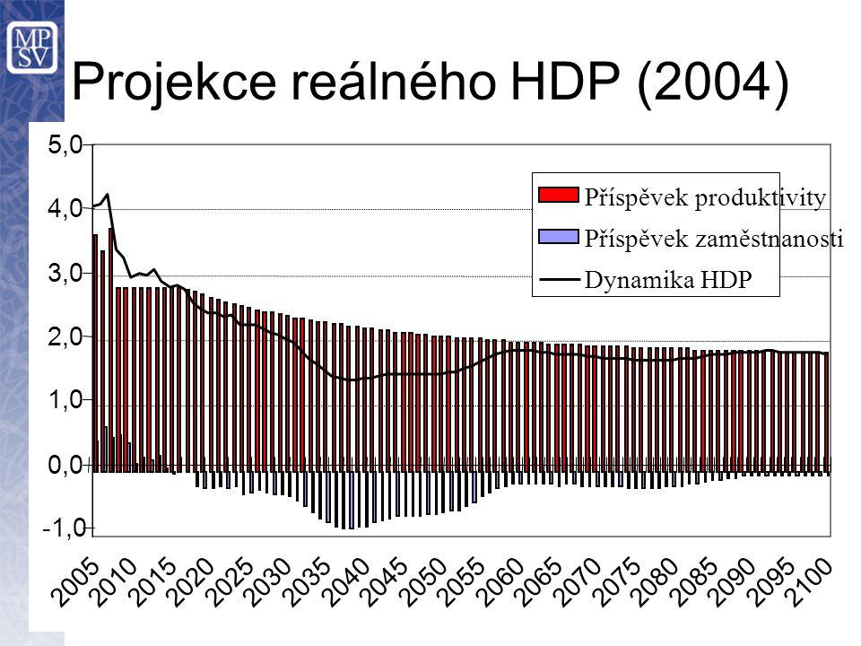 Projekce reálného HDP (2004)