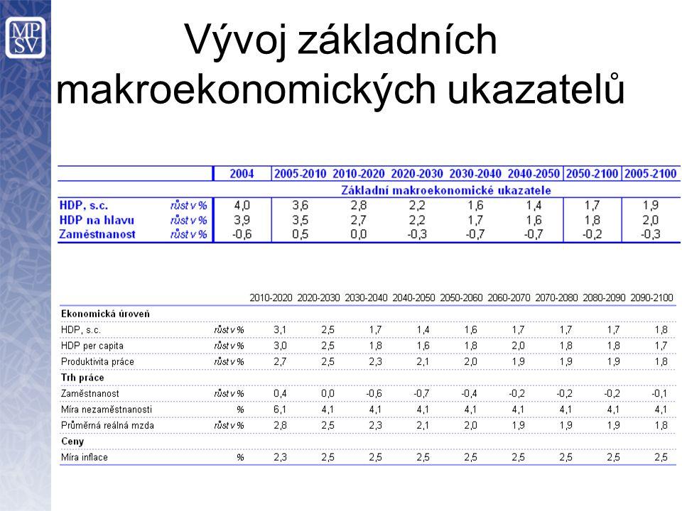 Vývoj základních makroekonomických ukazatelů