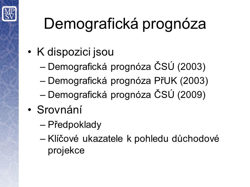 Demografická prognóza
