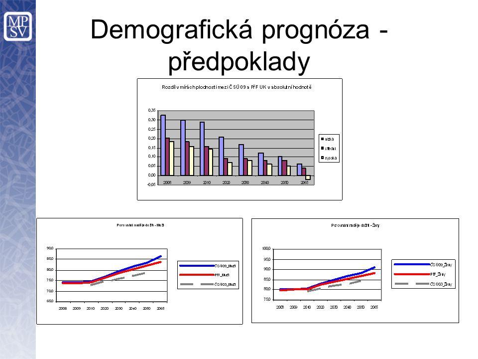 Demografická prognóza - předpoklady