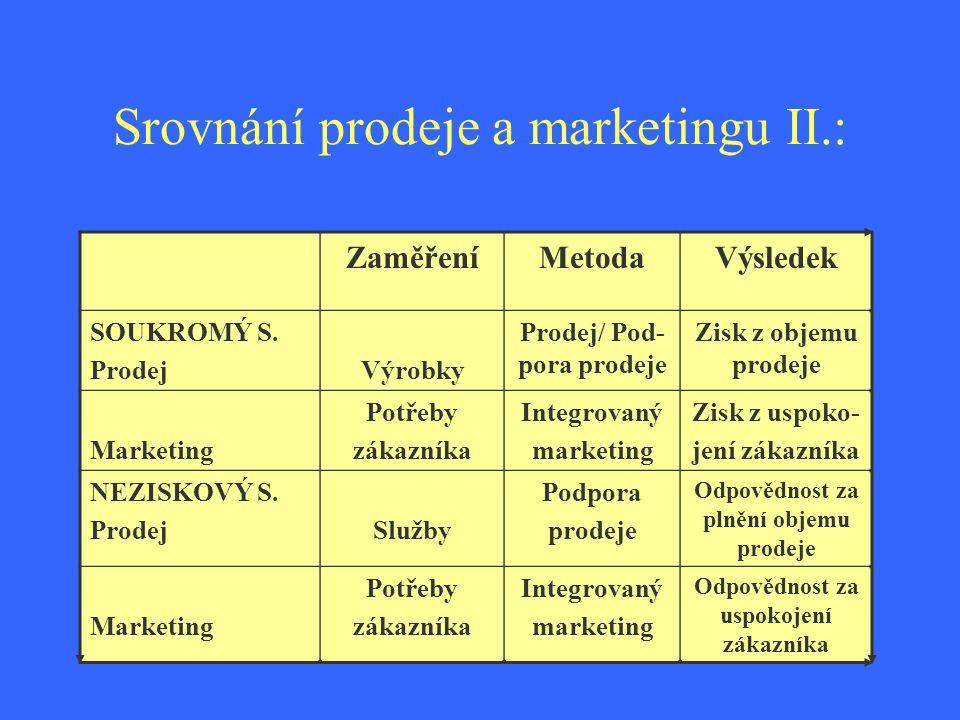 Srovnání prodeje a marketingu II.: