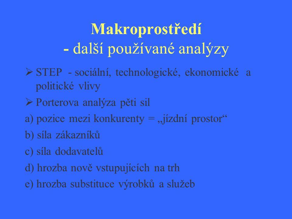 Makroprostředí - další používané analýzy