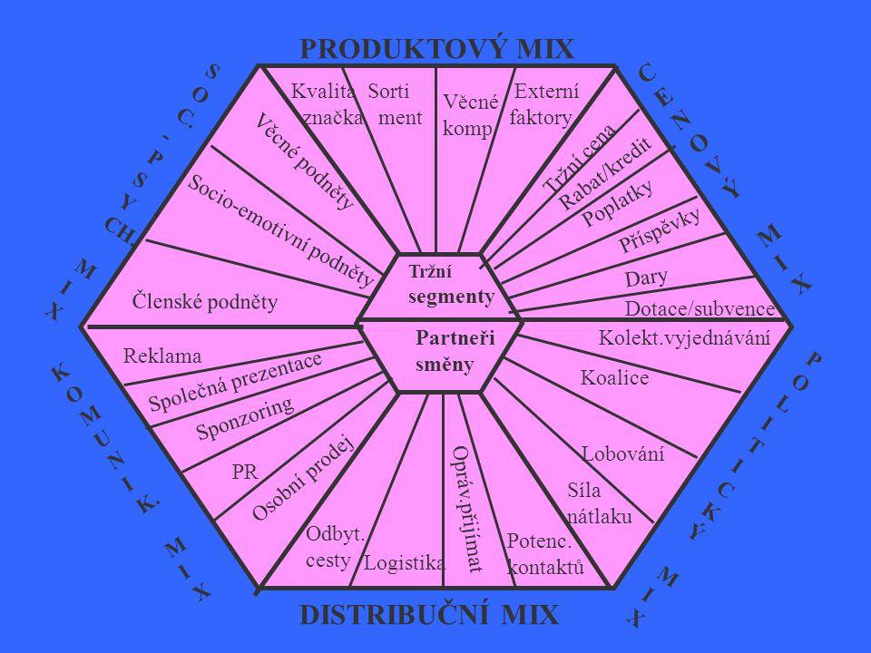 PRODUKTOVÝ MIX DISTRIBUČNÍ MIX C E N O V Ý M I X S O C. - P Y CH. M I