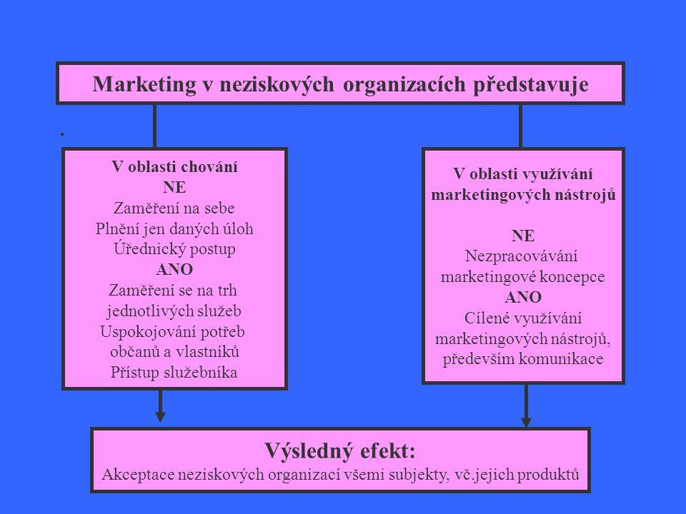 Co představuje marketing v neziskových organizacích