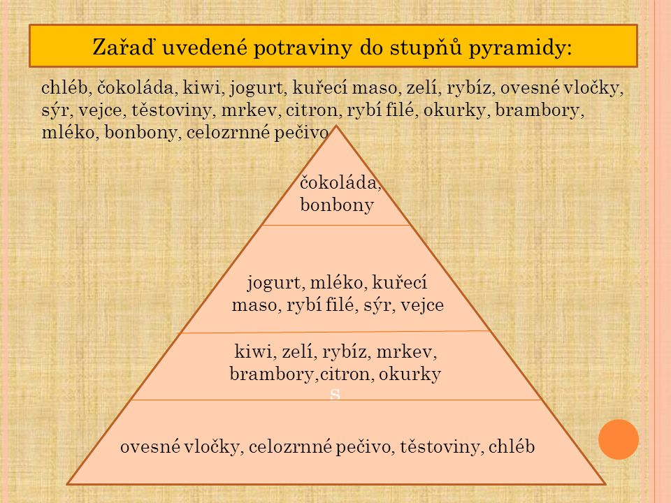Zařaď uvedené potraviny do stupňů pyramidy: