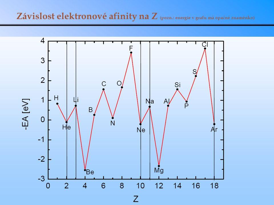 Závislost elektronové afinity na Z (pozn