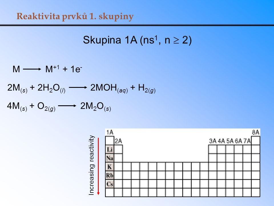 Skupina 1A (ns1, n  2) Reaktivita prvků 1. skupiny M M+1 + 1e-