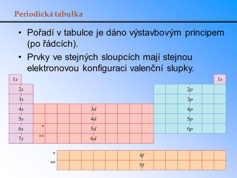 Pořadí v tabulce je dáno výstavbovým principem (po řádcích).