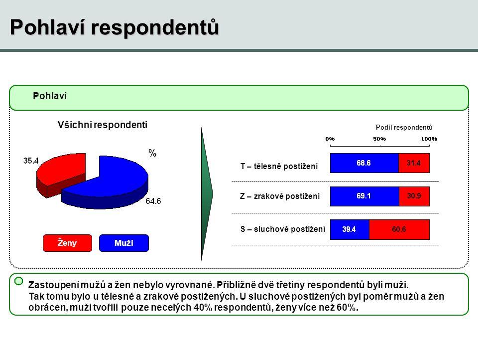 Pohlaví respondentů Pohlaví Všichni respondenti %