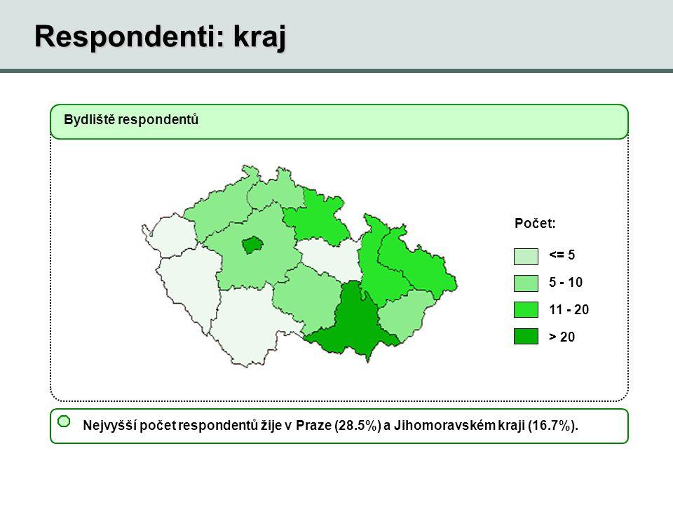Respondenti: kraj Bydliště respondentů Počet: <= 5 5 - 10 11 - 20