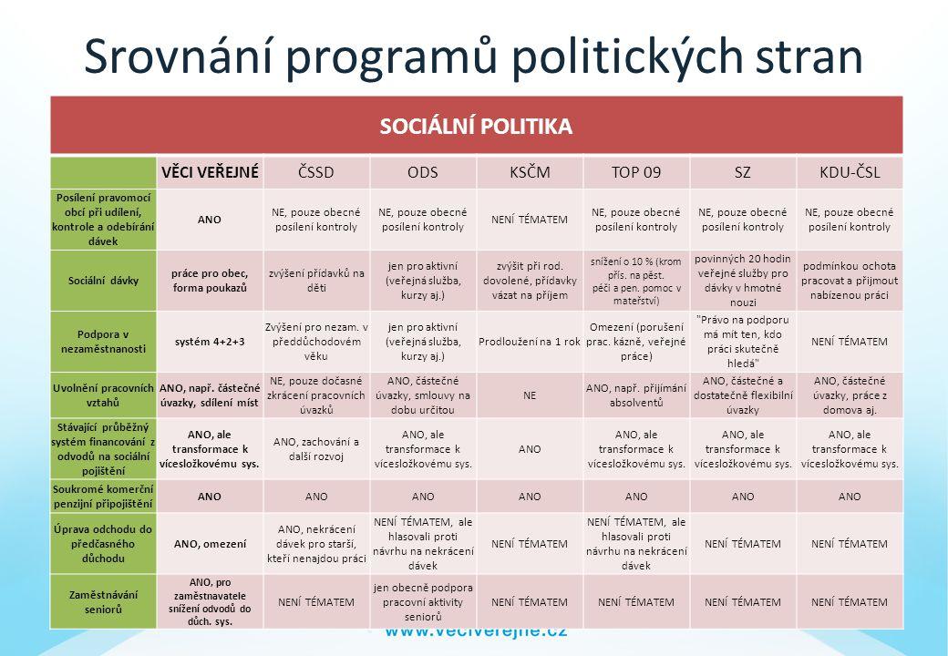 Srovnání programů politických stran
