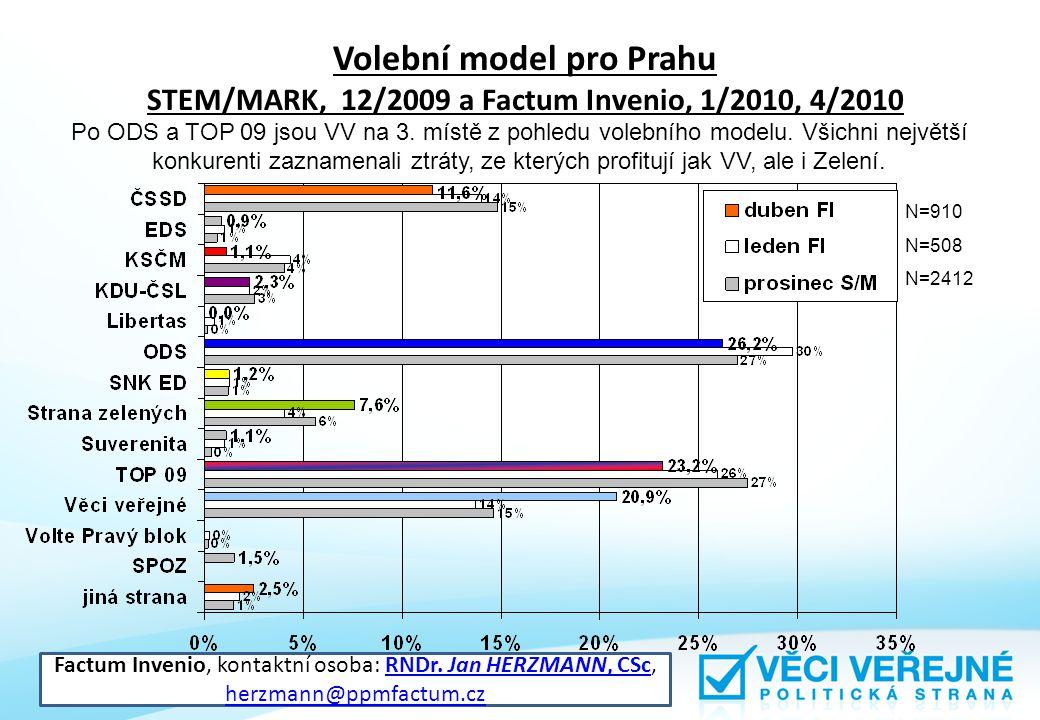 Volební model pro Prahu STEM/MARK, 12/2009 a Factum Invenio, 1/2010, 4/2010