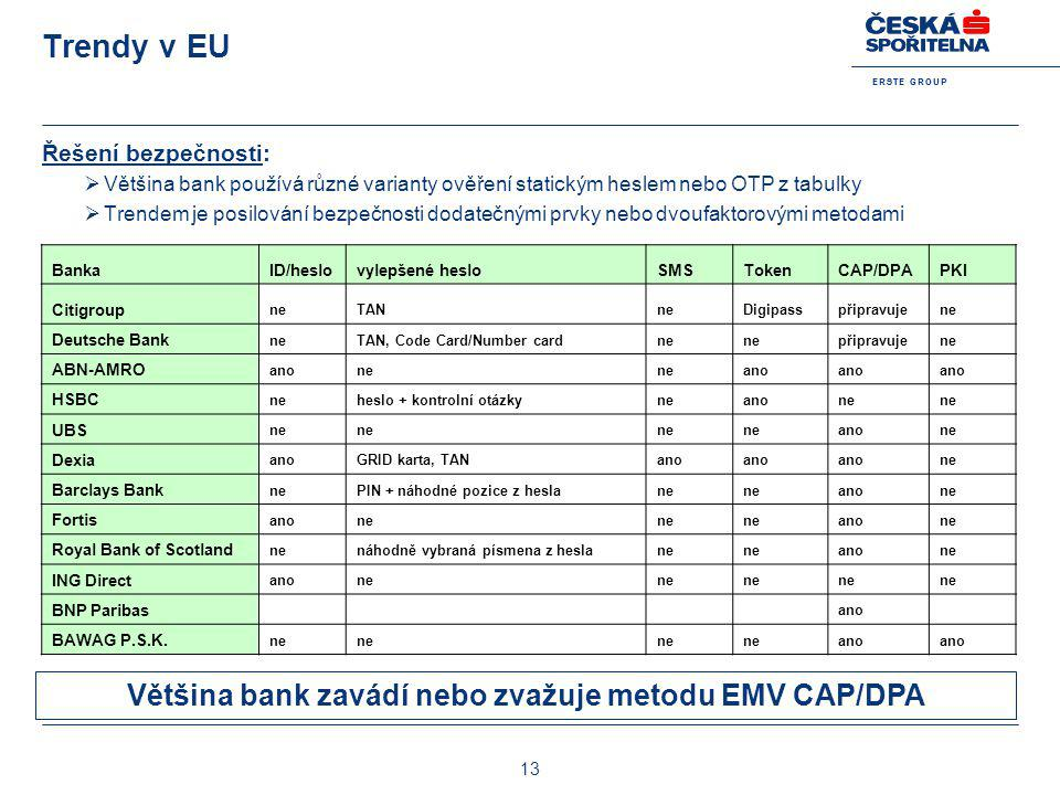 Většina bank zavádí nebo zvažuje metodu EMV CAP/DPA