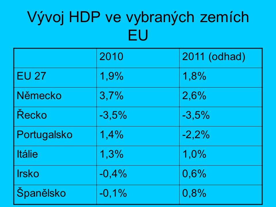 Vývoj HDP ve vybraných zemích EU