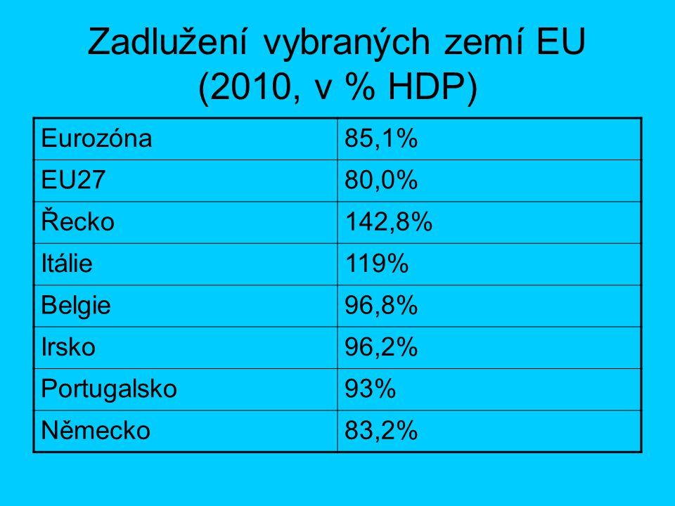 Zadlužení vybraných zemí EU (2010, v % HDP)