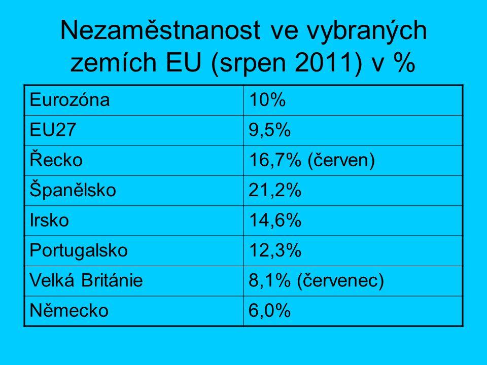 Nezaměstnanost ve vybraných zemích EU (srpen 2011) v %