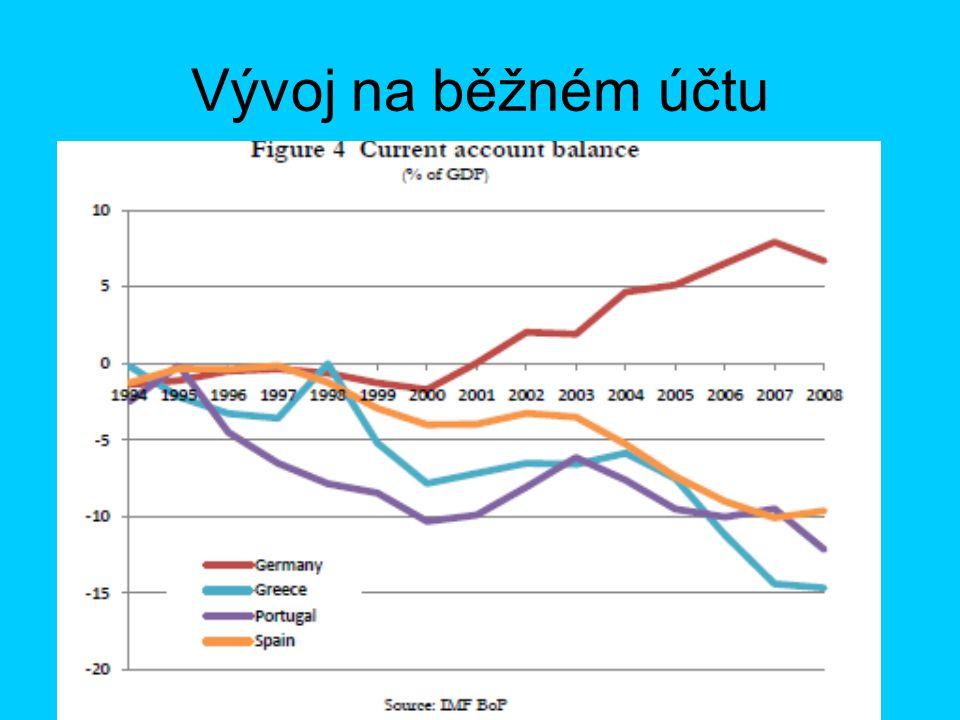 Vývoj na běžném účtu
