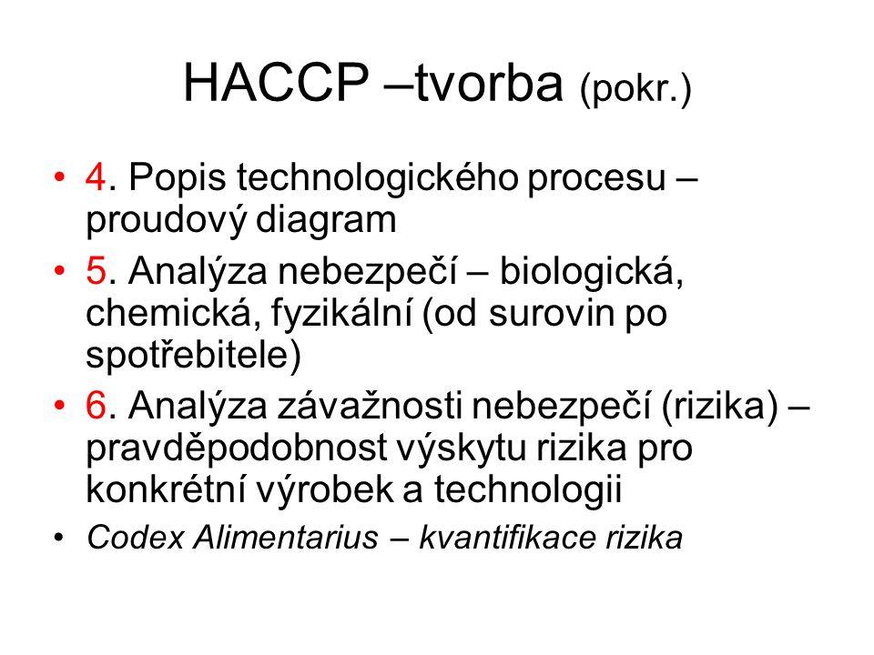 HACCP –tvorba (pokr.) 4. Popis technologického procesu – proudový diagram.