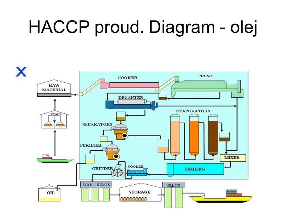 HACCP proud. Diagram - olej