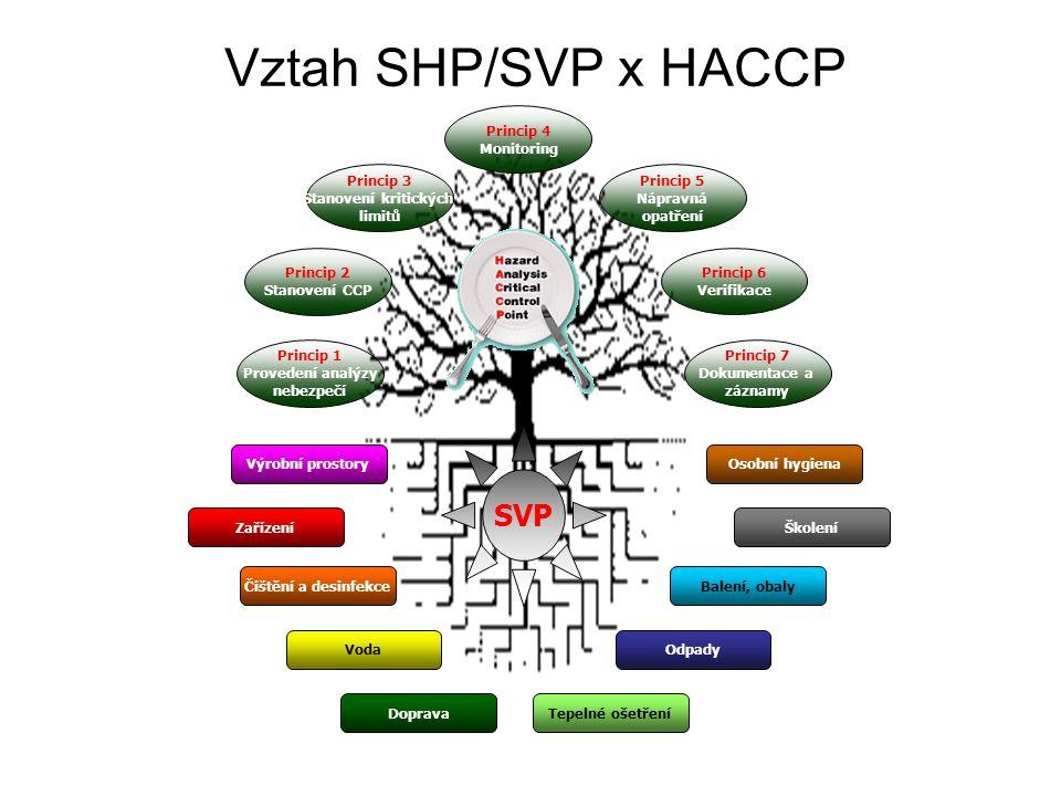 Vztah SHP/SVP x HACCP SVP Princip 1 Provedení analýzy nebezpečí