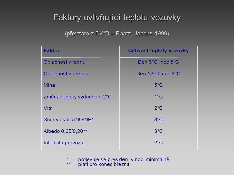 Citlivost teploty vozovky