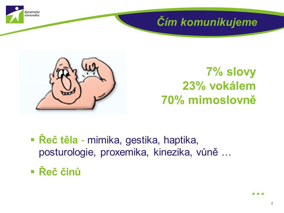 … 7% slovy 23% vokálem 70% mimoslovně Čím komunikujeme