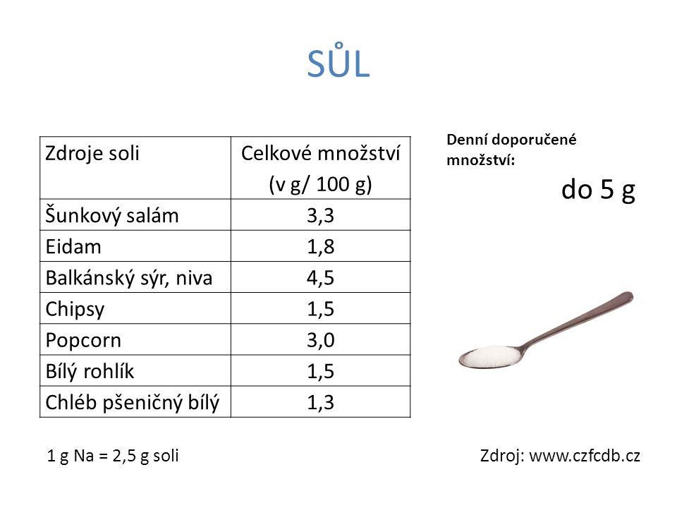 SŮL do 5 g Zdroje soli Celkové množství (v g/ 100 g) Šunkový salám 3,3