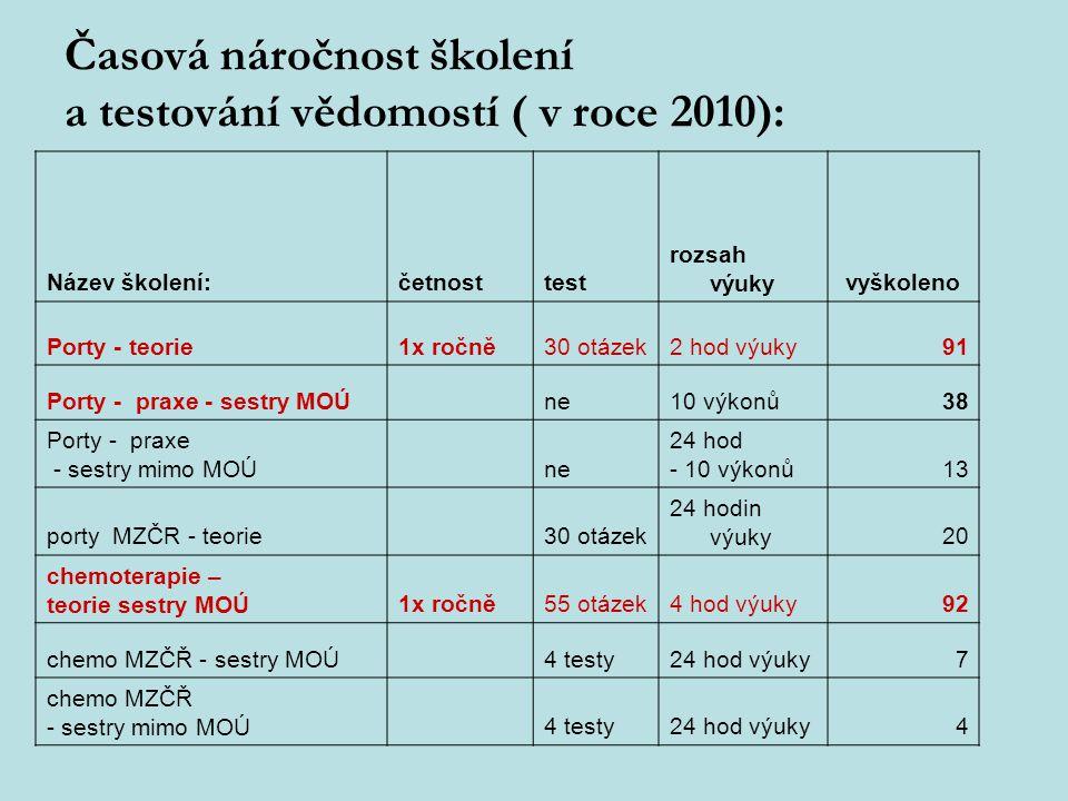 Časová náročnost školení a testování vědomostí ( v roce 2010):