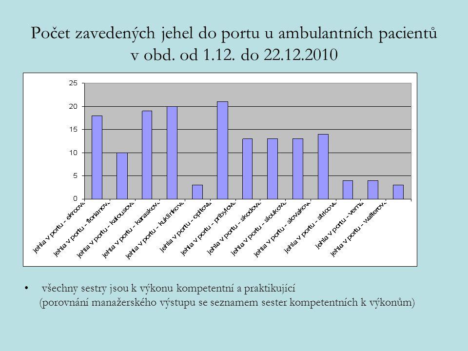 Počet zavedených jehel do portu u ambulantních pacientů v obd. od 1.12. do 22.12.2010