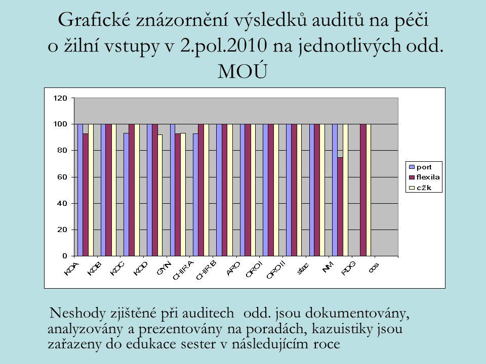 Grafické znázornění výsledků auditů na péči o žilní vstupy v 2. pol