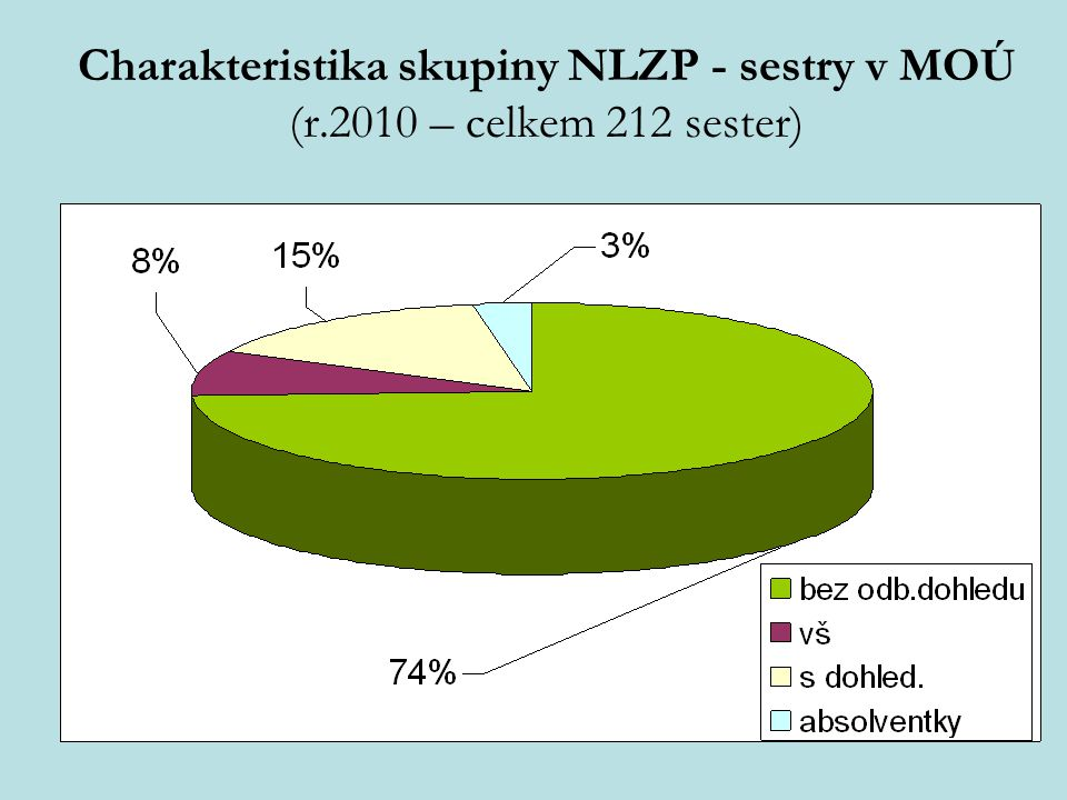 Charakteristika skupiny NLZP - sestry v MOÚ (r