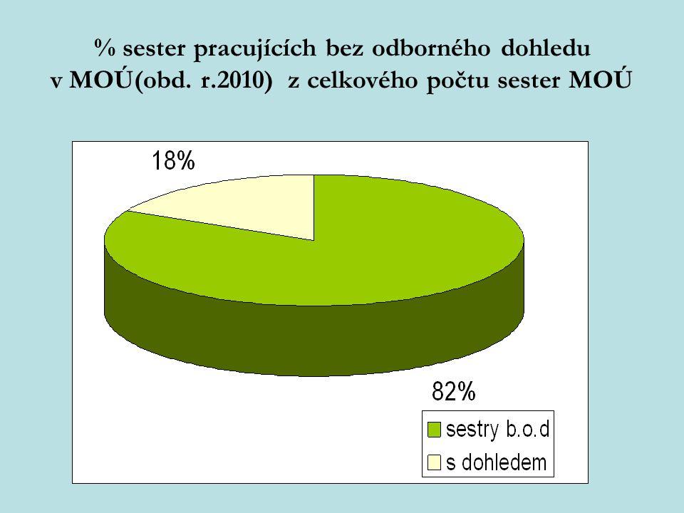 % sester pracujících bez odborného dohledu v MOÚ(obd. r
