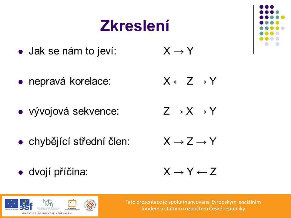 Zkreslení Jak se nám to jeví: X → Y nepravá korelace: X ← Z → Y