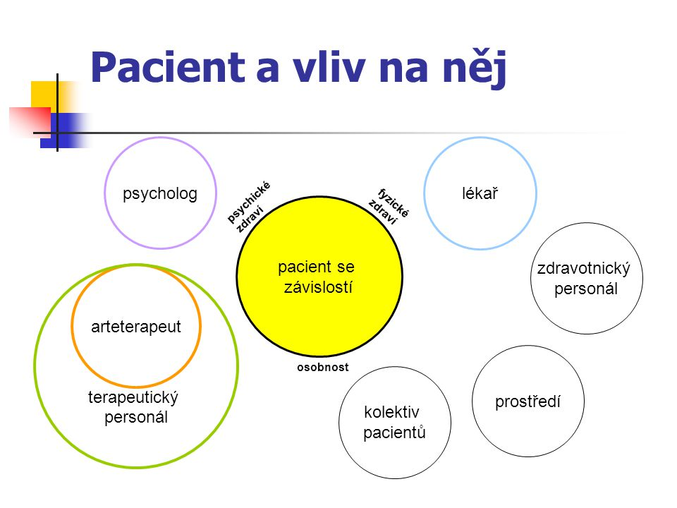 Pacient a vliv na něj psycholog lékař pacient se závislostí