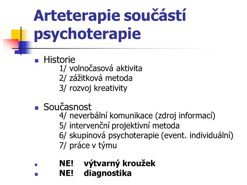 Arteterapie součástí psychoterapie