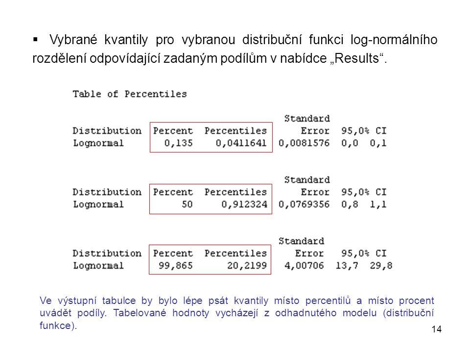 """Vybrané kvantily pro vybranou distribuční funkci log-normálního rozdělení odpovídající zadaným podílům v nabídce """"Results ."""