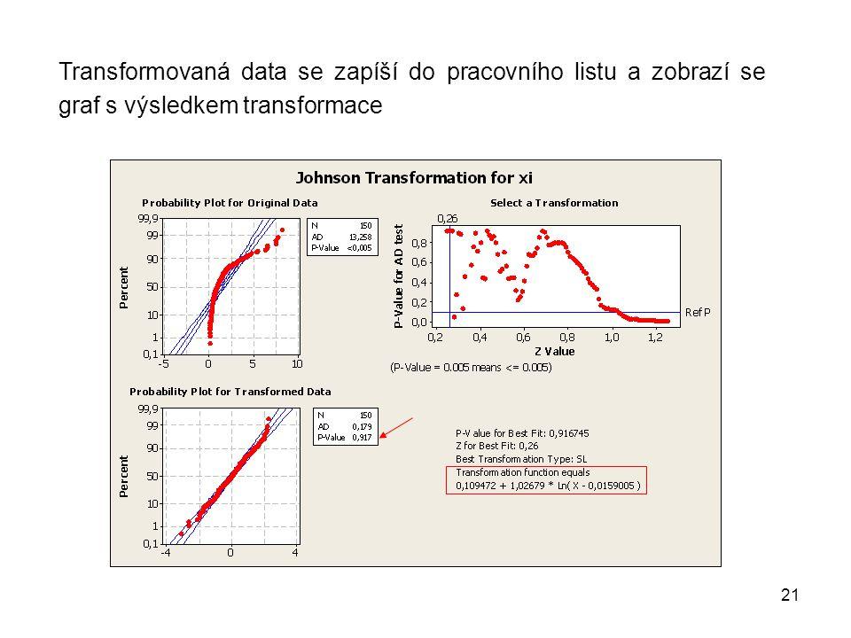 Transformovaná data se zapíší do pracovního listu a zobrazí se graf s výsledkem transformace