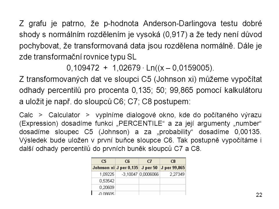 Z grafu je patrno, že p-hodnota Anderson-Darlingova testu dobré shody s normálním rozdělením je vysoká (0,917) a že tedy není důvod pochybovat, že transformovaná data jsou rozdělena normálně. Dále je zde transformační rovnice typu SL