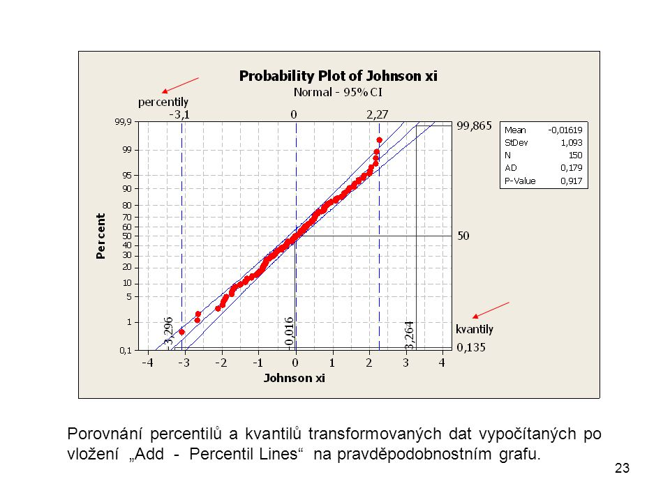 """Porovnání percentilů a kvantilů transformovaných dat vypočítaných po vložení """"Add - Percentil Lines na pravděpodobnostním grafu."""
