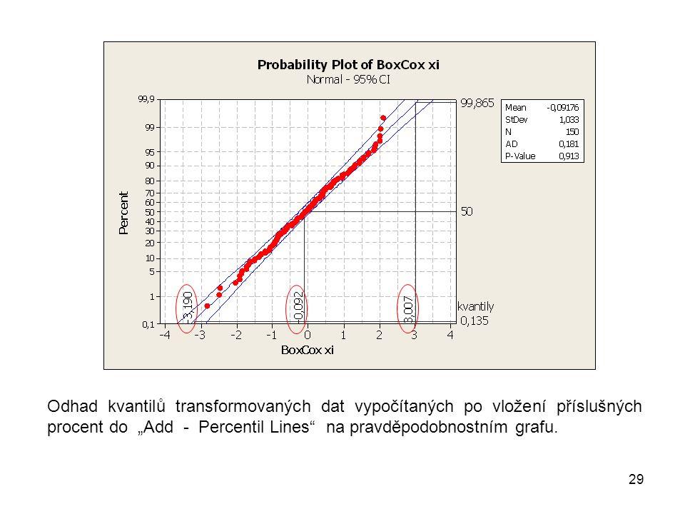 """Odhad kvantilů transformovaných dat vypočítaných po vložení příslušných procent do """"Add - Percentil Lines na pravděpodobnostním grafu."""