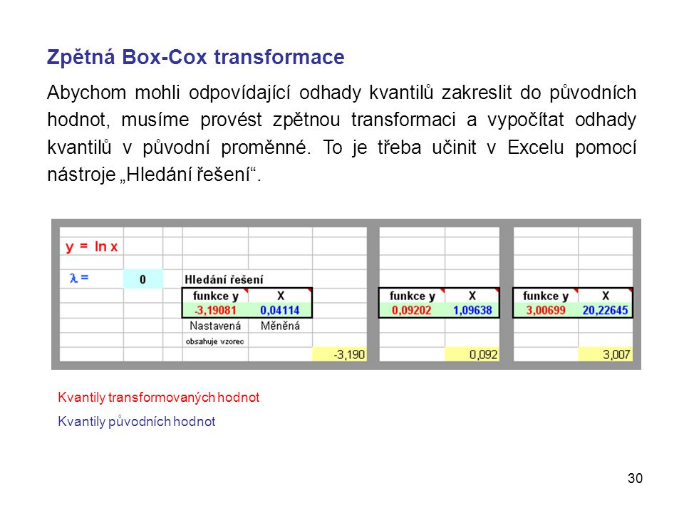 Zpětná Box-Cox transformace