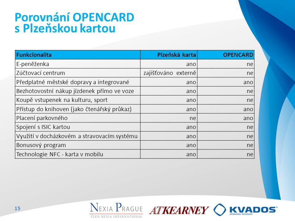 Porovnání OPENCARD s Plzeňskou kartou