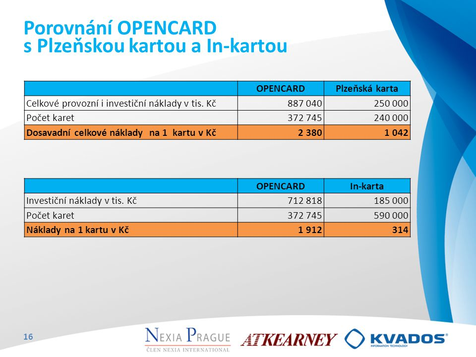 Porovnání OPENCARD s Plzeňskou kartou a In-kartou