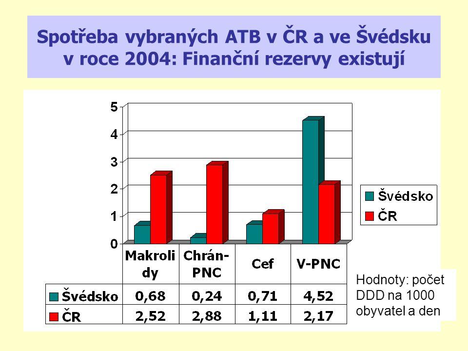 Spotřeba vybraných ATB v ČR a ve Švédsku v roce 2004: Finanční rezervy existují