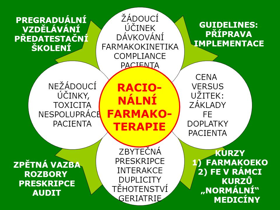 RACIO- NÁLNÍ FARMAKO- TERAPIE