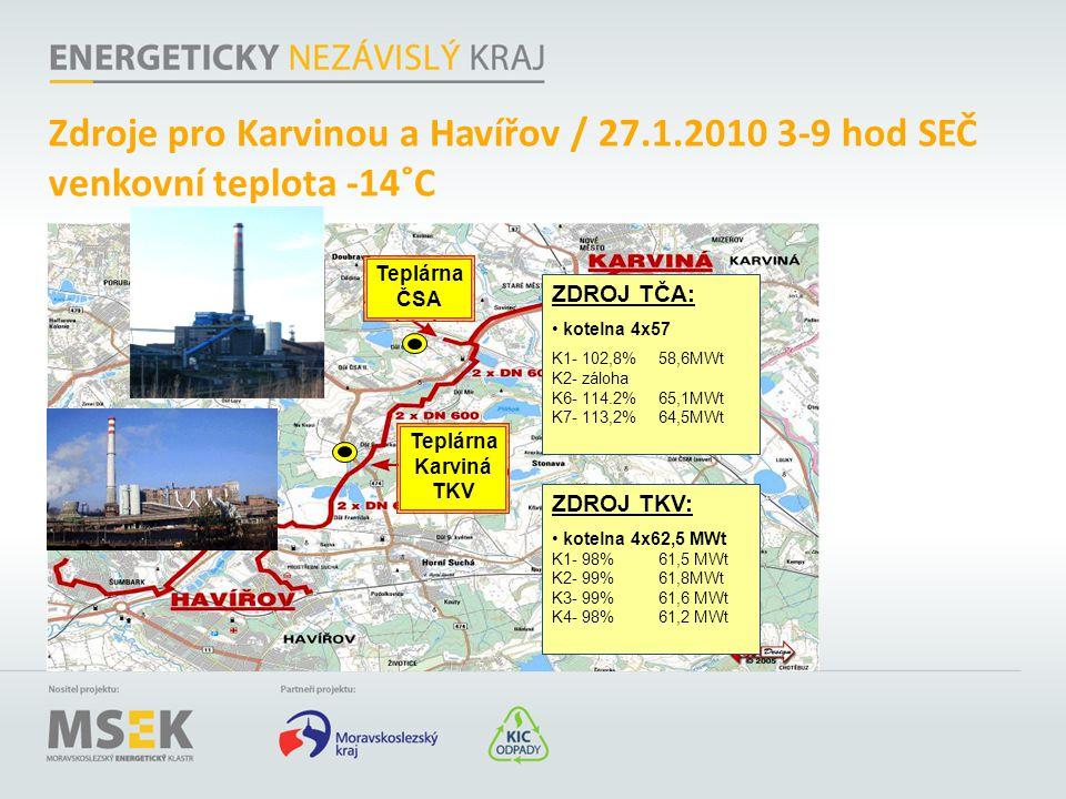 Zdroje pro Karvinou a Havířov / 27. 1