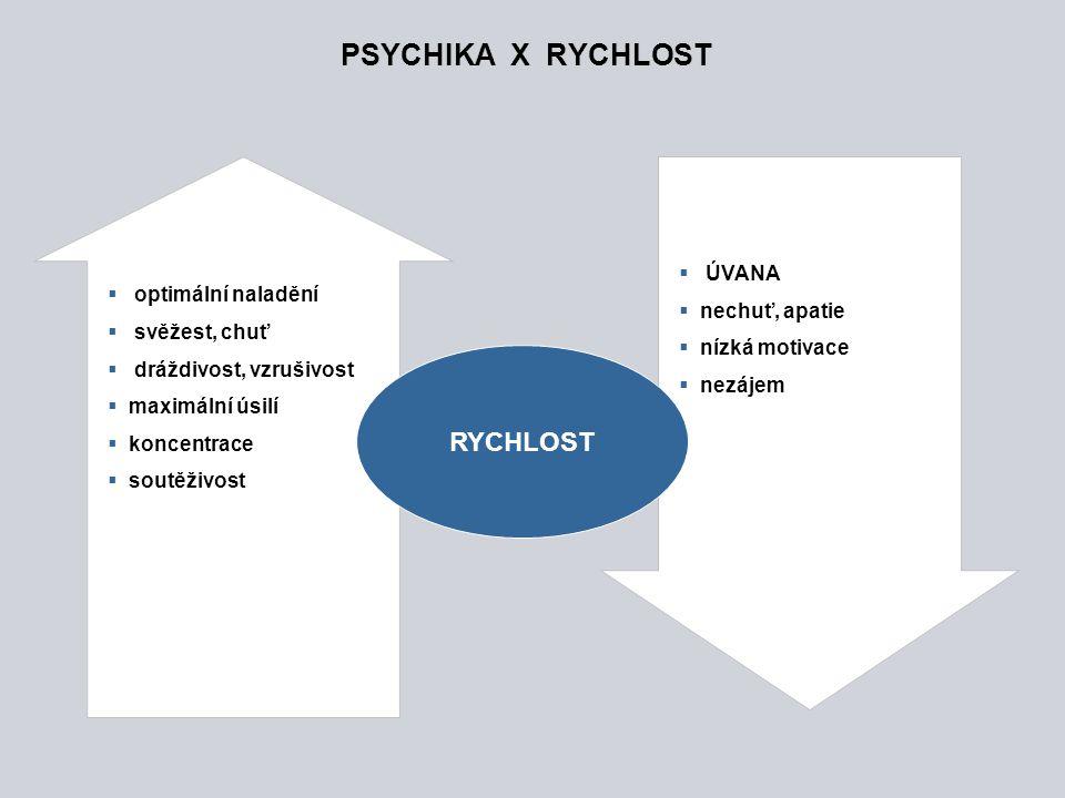 PSYCHIKA X RYCHLOST RYCHLOST ÚVANA optimální naladění nechuť, apatie